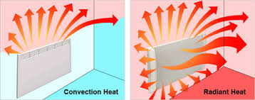 The difference between convected heat and radiant heat