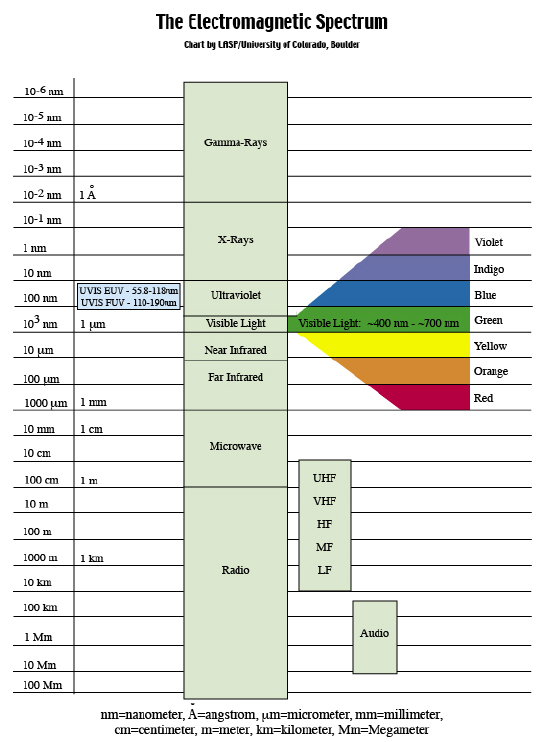 The electromagnetic spectrum showing Far Infrared, the science of economic electric heating
